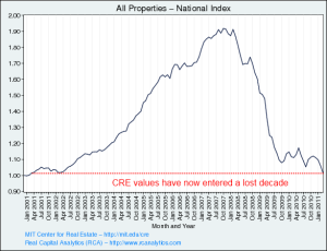 real estate-scaderea preturilor