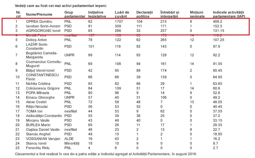 top-3-parlamentari-din-iasi